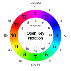 Open Key Notation